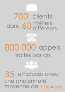 700 clients  60 métiers différents  800 000 appels par an  35 employés + de 4 ans d'ancienneté moyenne