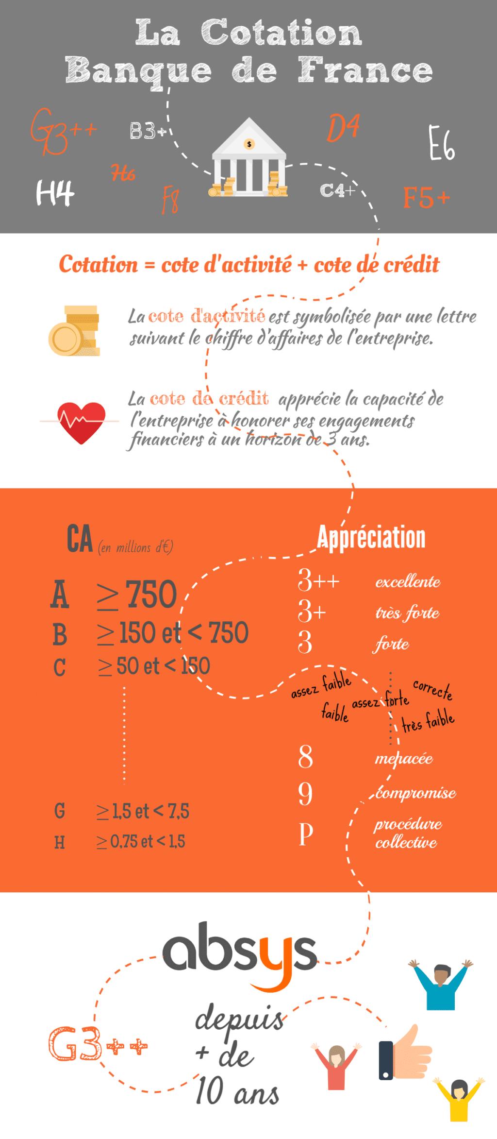 infographie_cotation_banque_de_france_absys