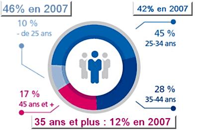 Conseiller client : répartition par âges, comparatif 2007 - 2014