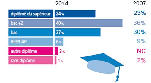 Conseiller client : répartition par diplômes comparatif 2007 -2014